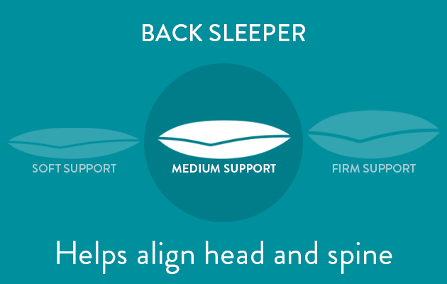 Medium Support for Back Sleepers