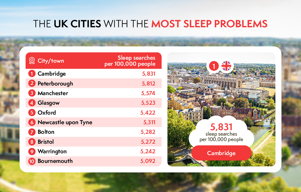 uk cities with the most sleep problems