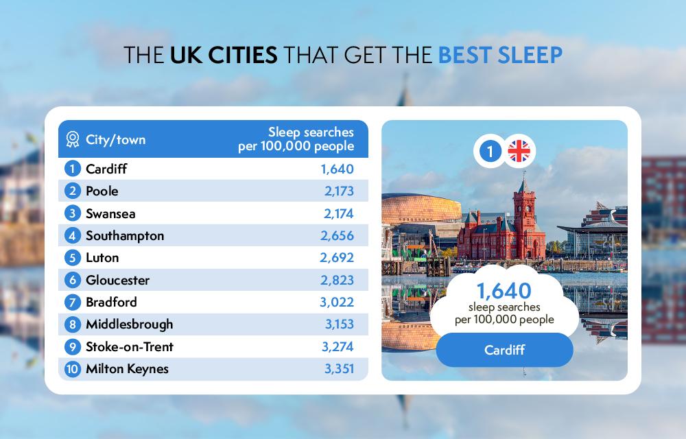 uk cities that get the best sleep