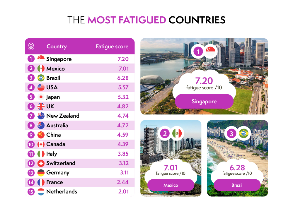 the most fatigued countries