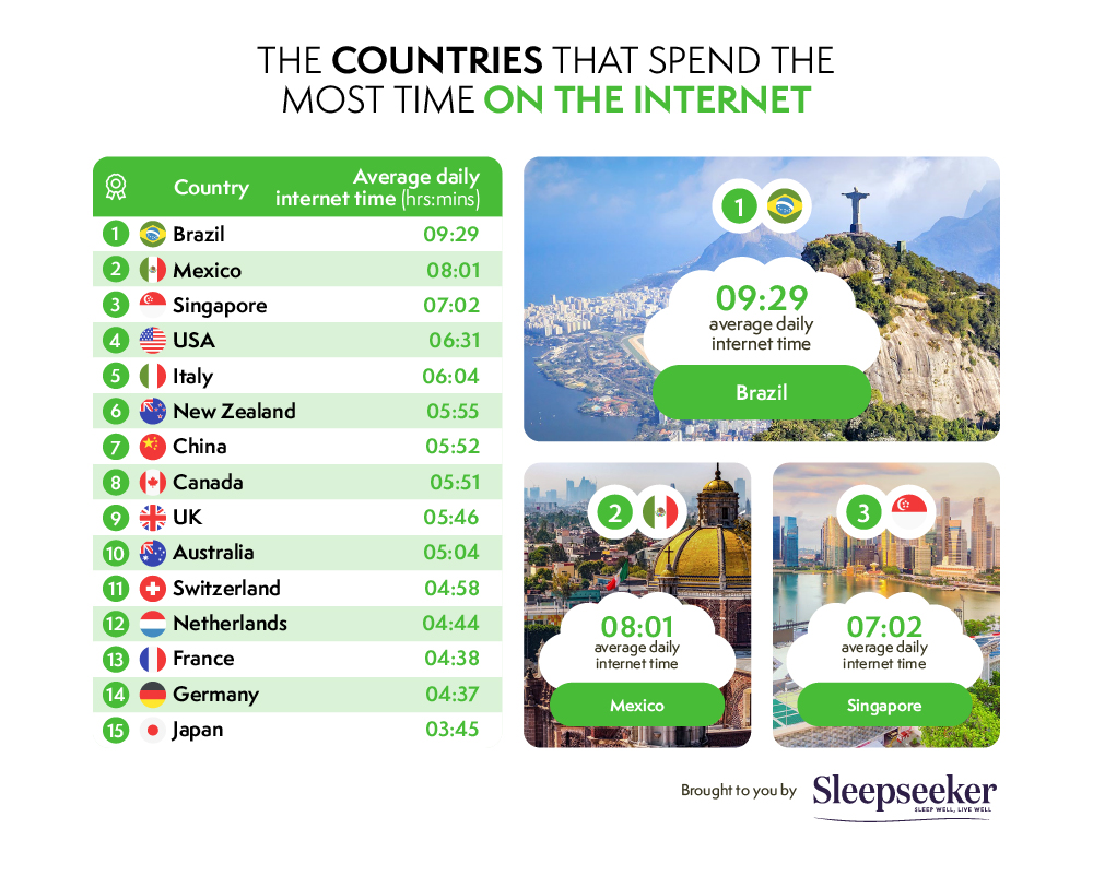countries that spend the most time on the internet each year